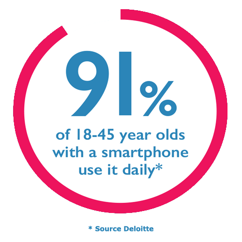 infographic - 91% of 18-45 year olds use their smartphone daily
